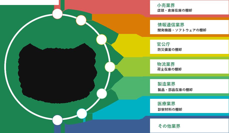 棚卸業界のニーズの図